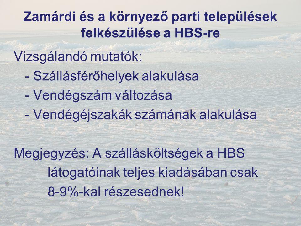 Zamárdi és a környező parti települések felkészülése a HBS-re