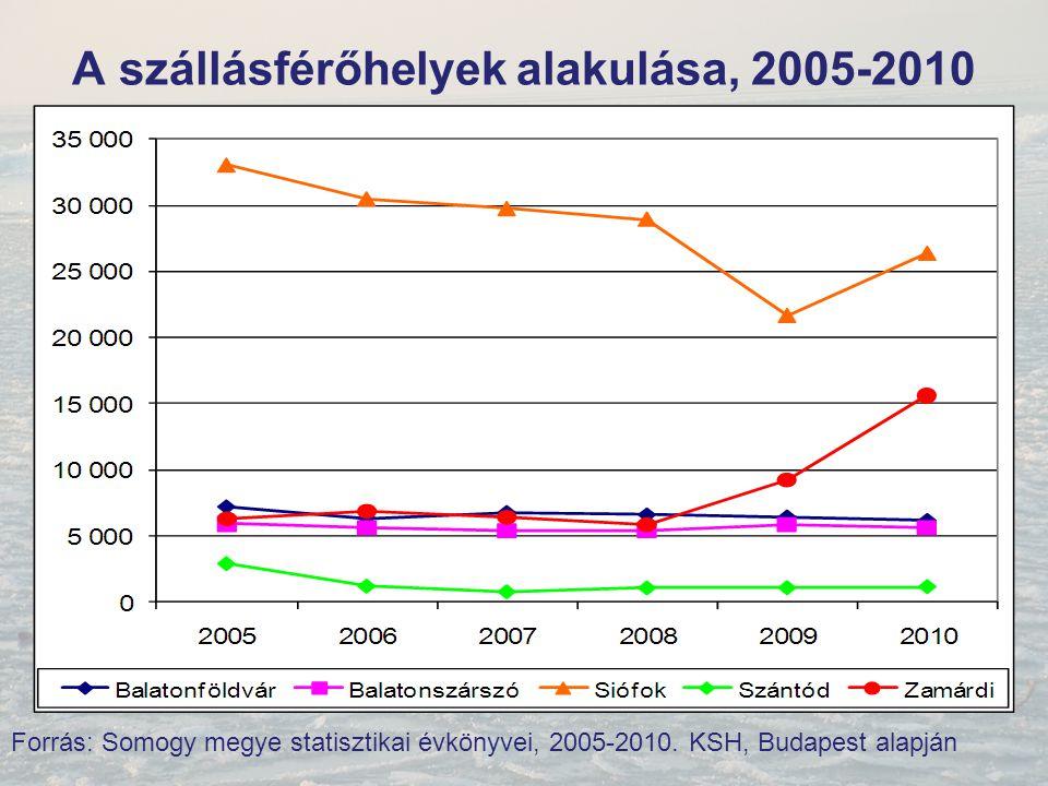 A szállásférőhelyek alakulása, 2005-2010