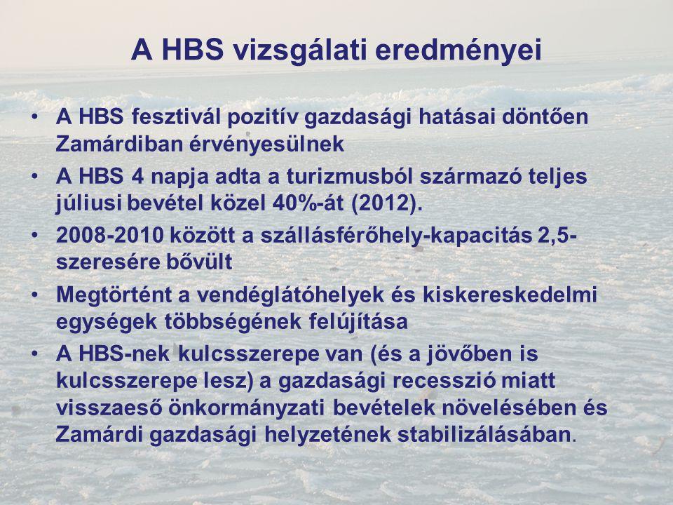 A HBS vizsgálati eredményei