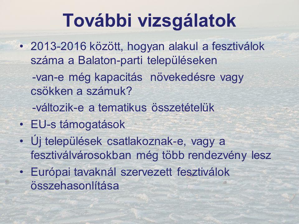 További vizsgálatok 2013-2016 között, hogyan alakul a fesztiválok száma a Balaton-parti településeken.