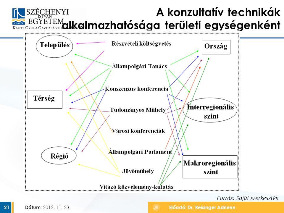 A konzultatív technikák alkalmazhatósága területi egységenként