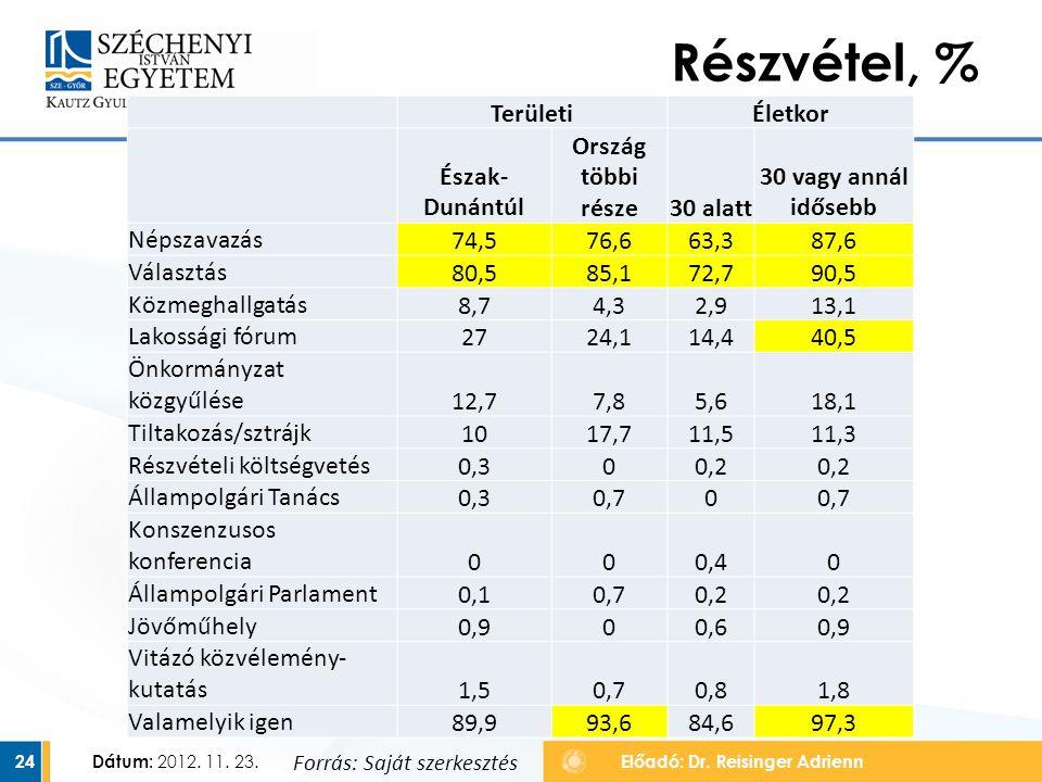 Részvétel, % Területi Életkor Észak-Dunántúl Ország többi része