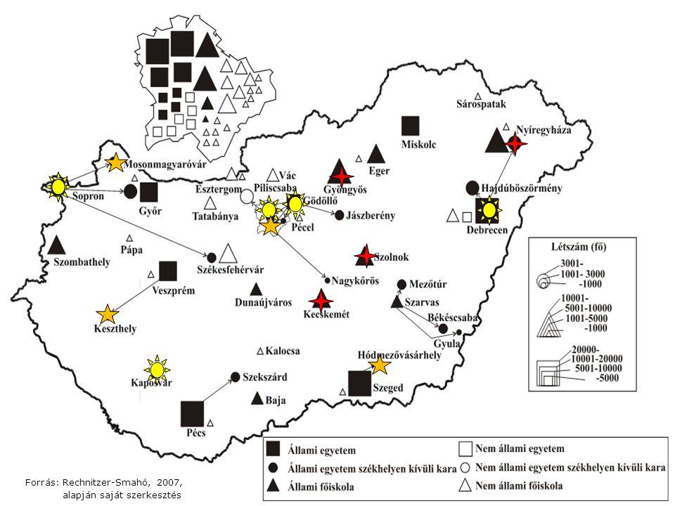 Forrás: Rechnitzer-Smahó, 2007,