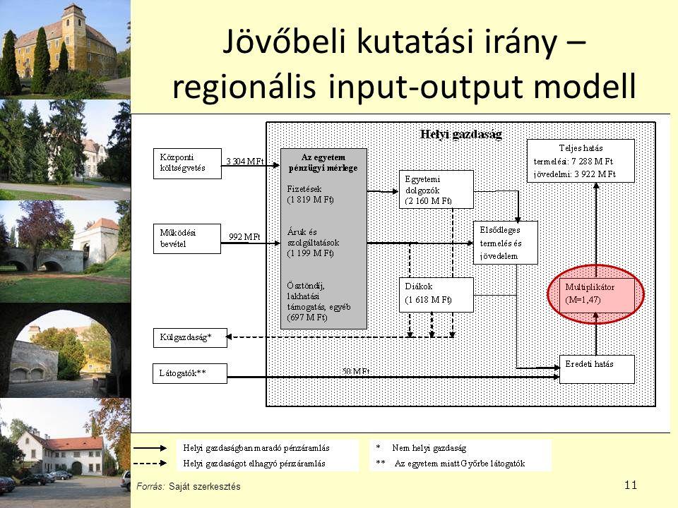 Jövőbeli kutatási irány – regionális input-output modell
