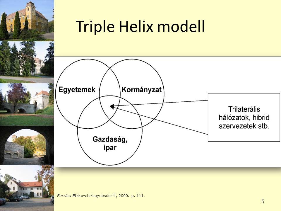 Triple Helix modell Forrás: Etzkowitz-Leydesdorff, 2000. p. 111.