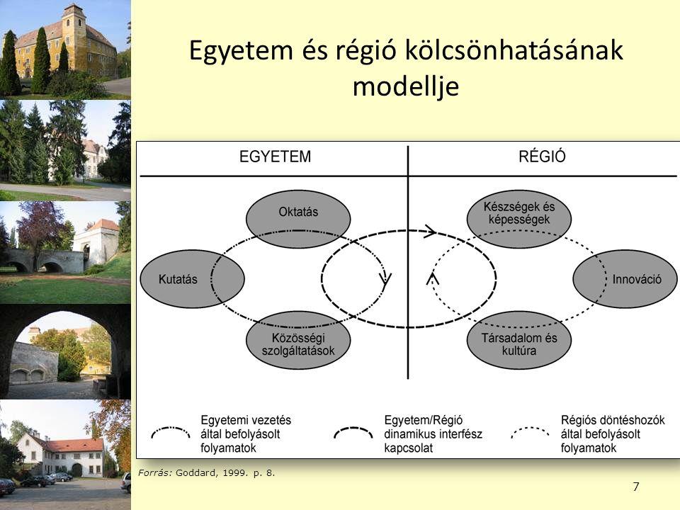 Egyetem és régió kölcsönhatásának modellje