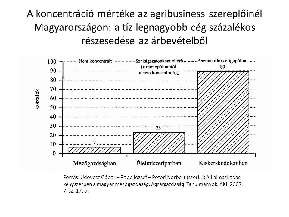 A koncentráció mértéke az agribusiness szereplőinél Magyarországon: a tíz legnagyobb cég százalékos részesedése az árbevételből