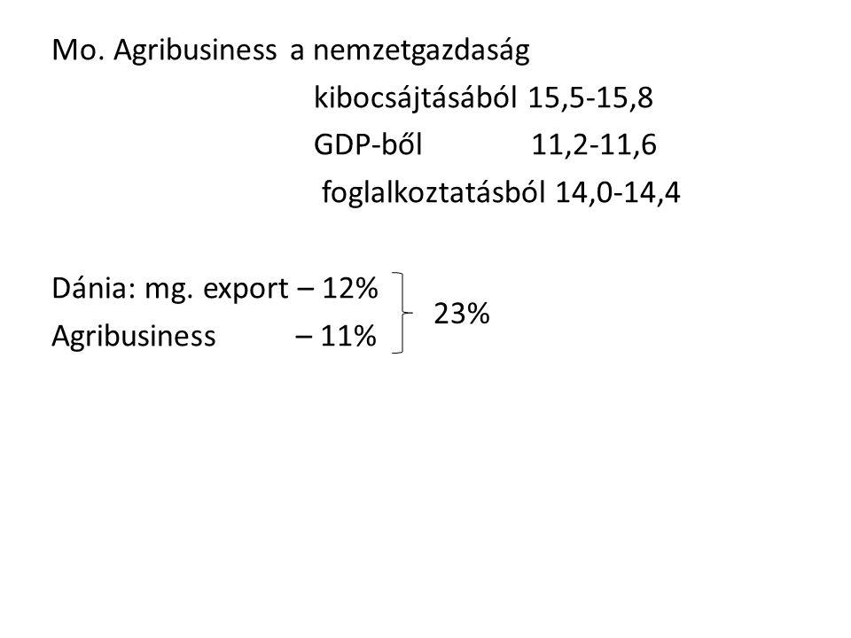 Mo. Agribusiness a nemzetgazdaság kibocsájtásából 15,5-15,8 GDP-ből 11,2-11,6 foglalkoztatásból 14,0-14,4 Dánia: mg. export – 12% Agribusiness – 11%