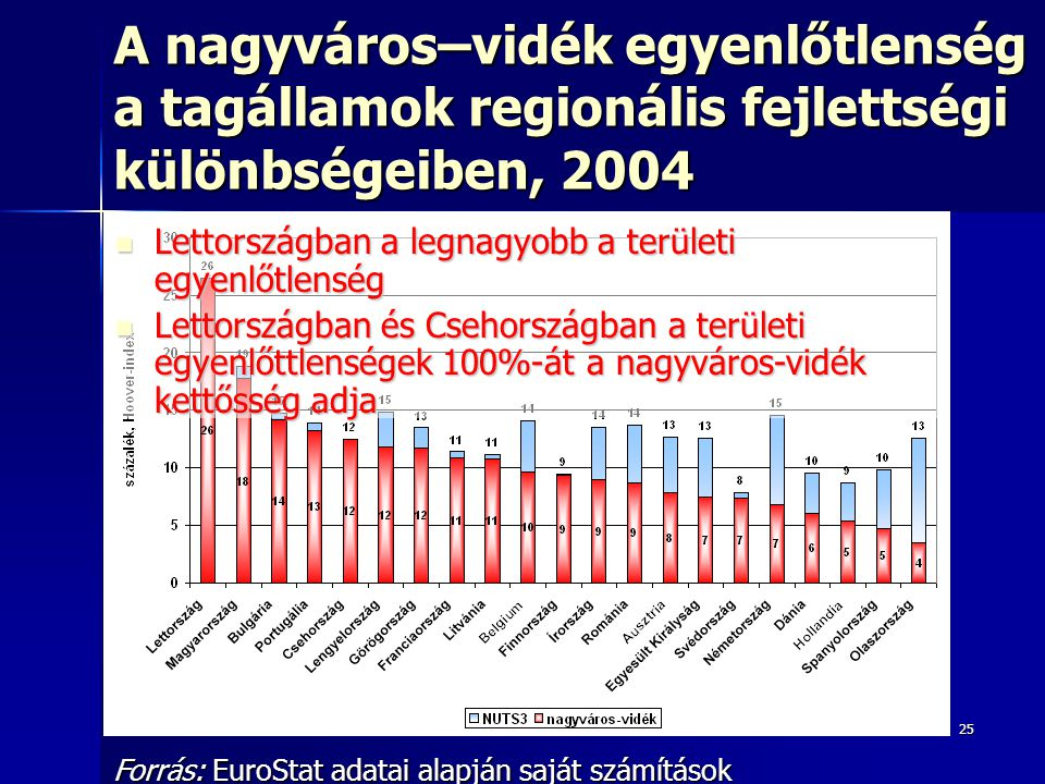 A nagyváros–vidék egyenlőtlenség a tagállamok regionális fejlettségi különbségeiben, 2004