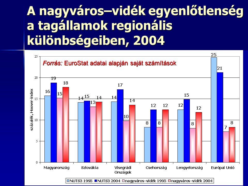 A nagyváros–vidék egyenlőtlenség a tagállamok regionális különbségeiben, 2004