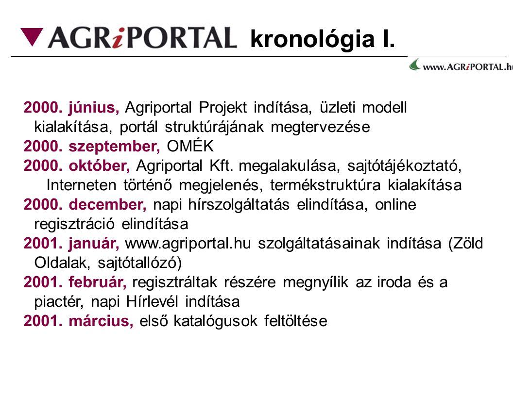 kronológia I. 2000. június, Agriportal Projekt indítása, üzleti modell kialakítása, portál struktúrájának megtervezése.