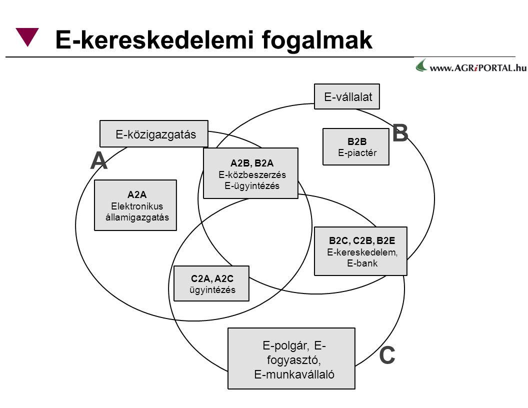 E-kereskedelem, E-bank