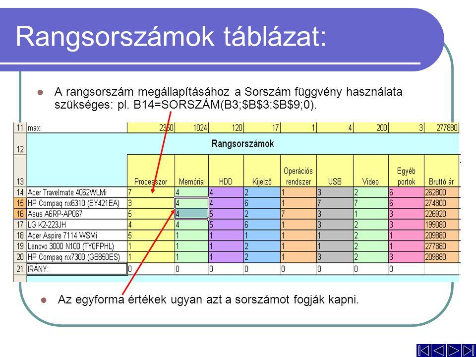 Rangsorszámok táblázat: