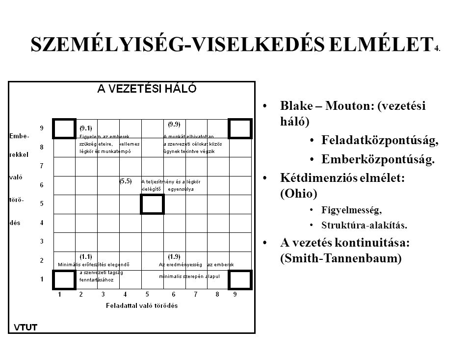 SZEMÉLYISÉG-VISELKEDÉS ELMÉLET4.