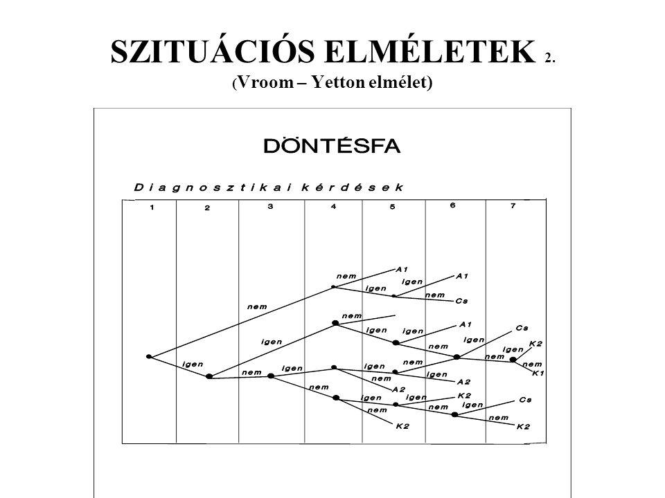 SZITUÁCIÓS ELMÉLETEK 2. (Vroom – Yetton elmélet)