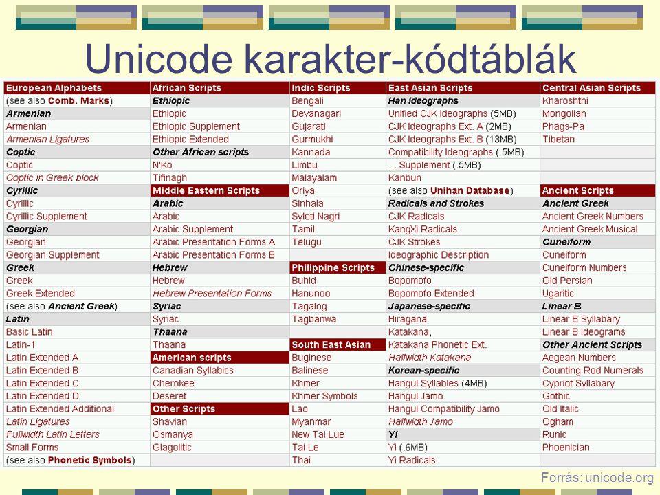Unicode karakter-kódtáblák