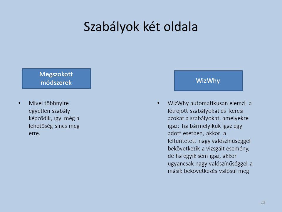 Szabályok két oldala Megszokott módszerek WizWhy