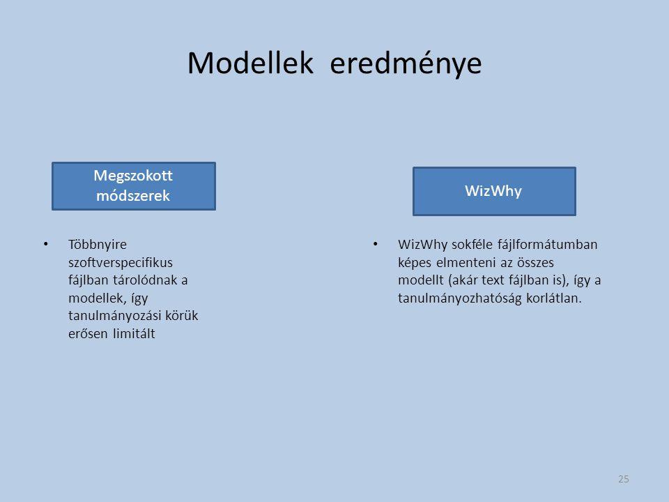 Modellek eredménye Megszokott módszerek WizWhy