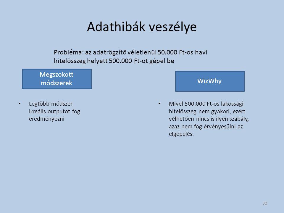 Adathibák veszélye Probléma: az adatrögzítő véletlenül 50.000 Ft-os havi hitelösszeg helyett 500.000 Ft-ot gépel be.