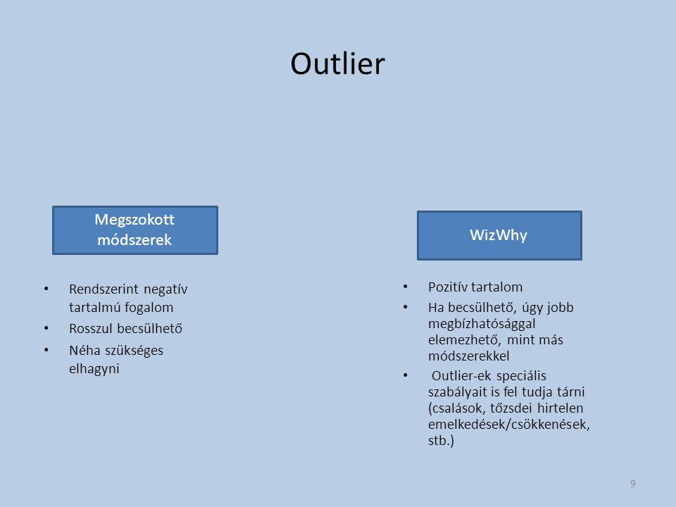 Outlier Megszokott módszerek WizWhy
