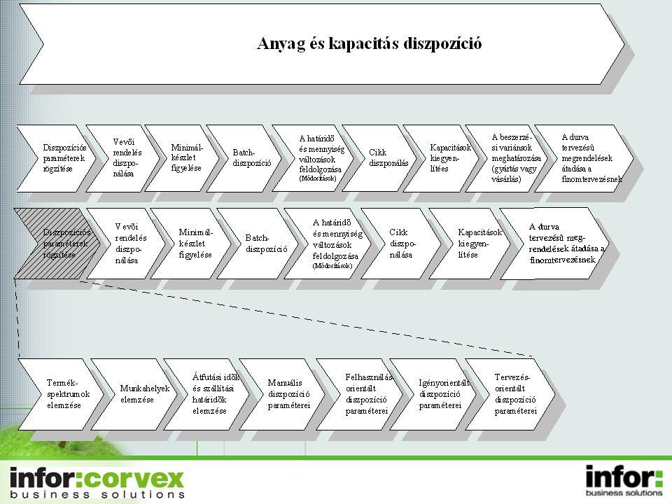 A diszpó alap feladata: gyártási és besz. rendelések létrehozása