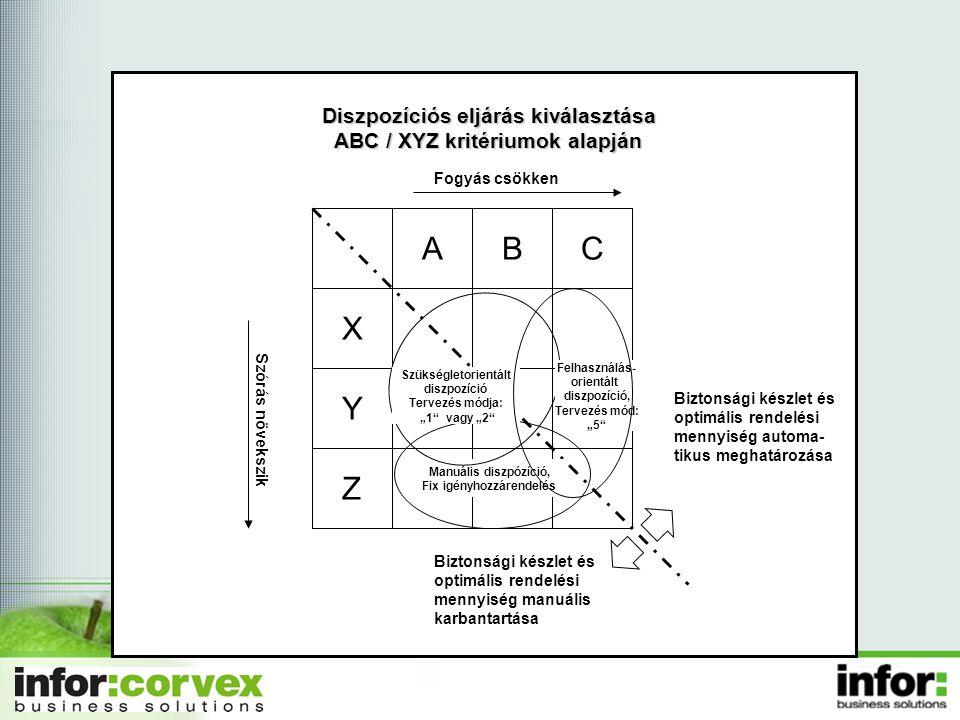 A B C X Y Z Diszpozíciós eljárás kiválasztása