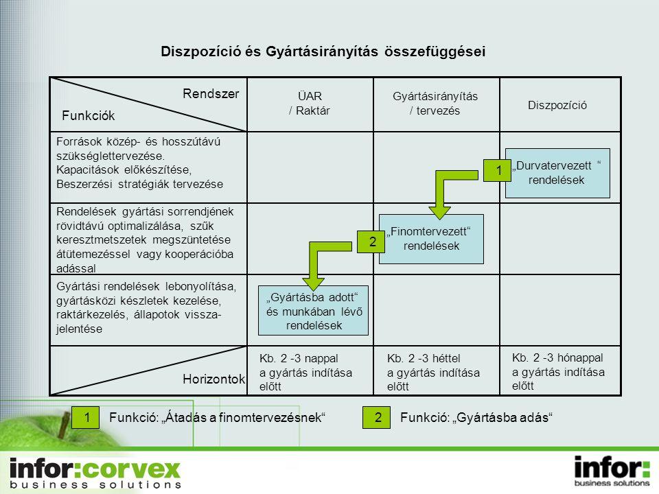 Diszpozíció és Gyártásirányítás összefüggései