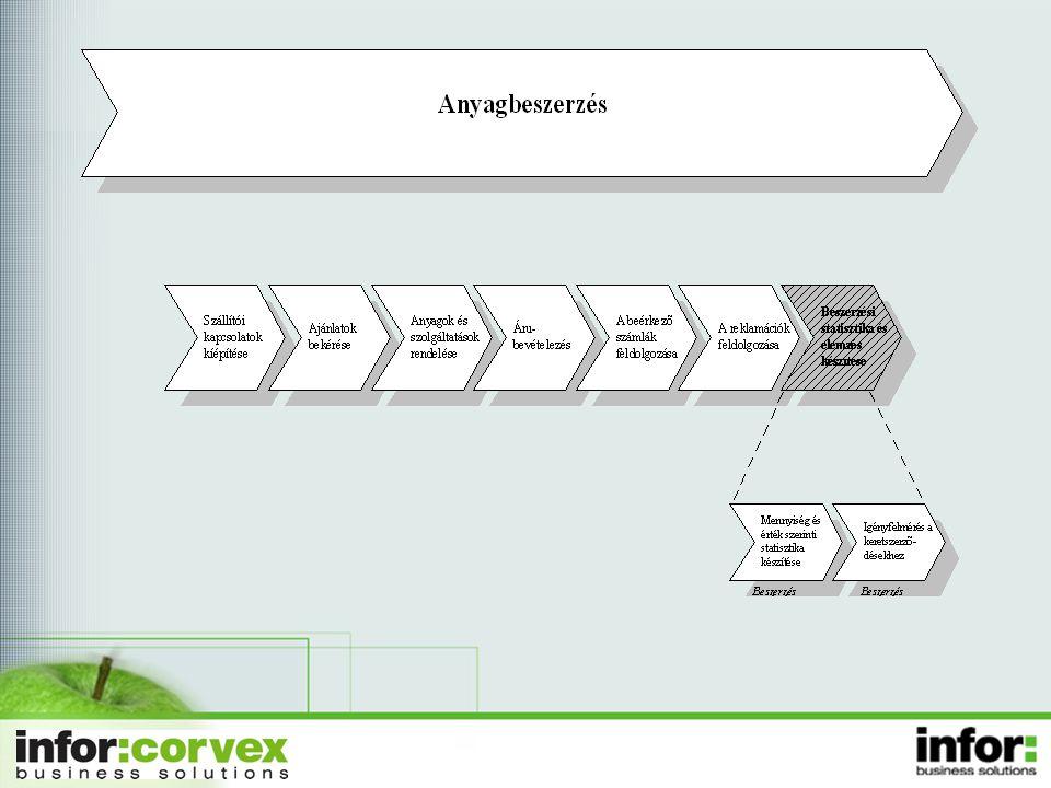 ISO 9002/9001 , ISO 2000 szerint kötelező a szállítók kiértékelése.