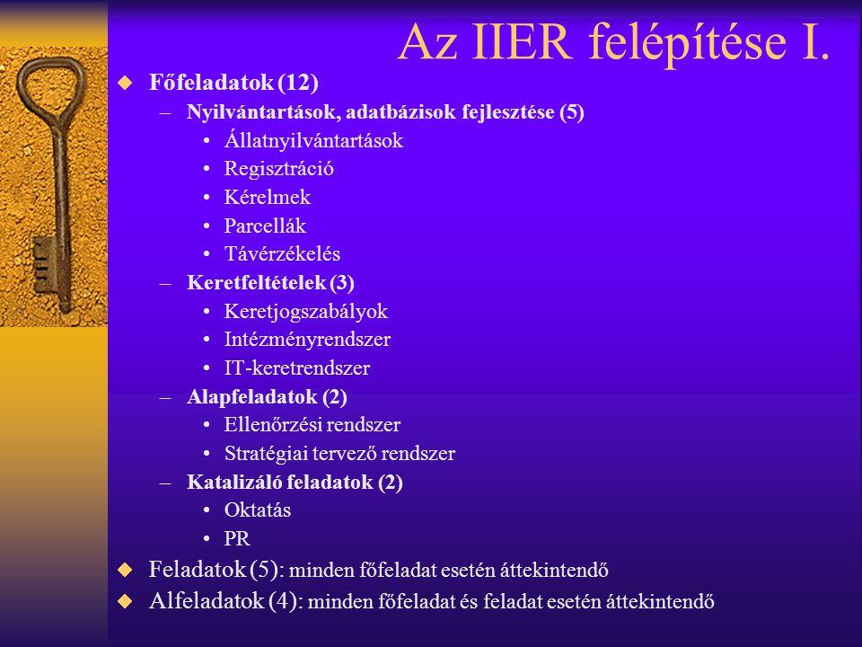 Az IIER felépítése I. Főfeladatok (12)