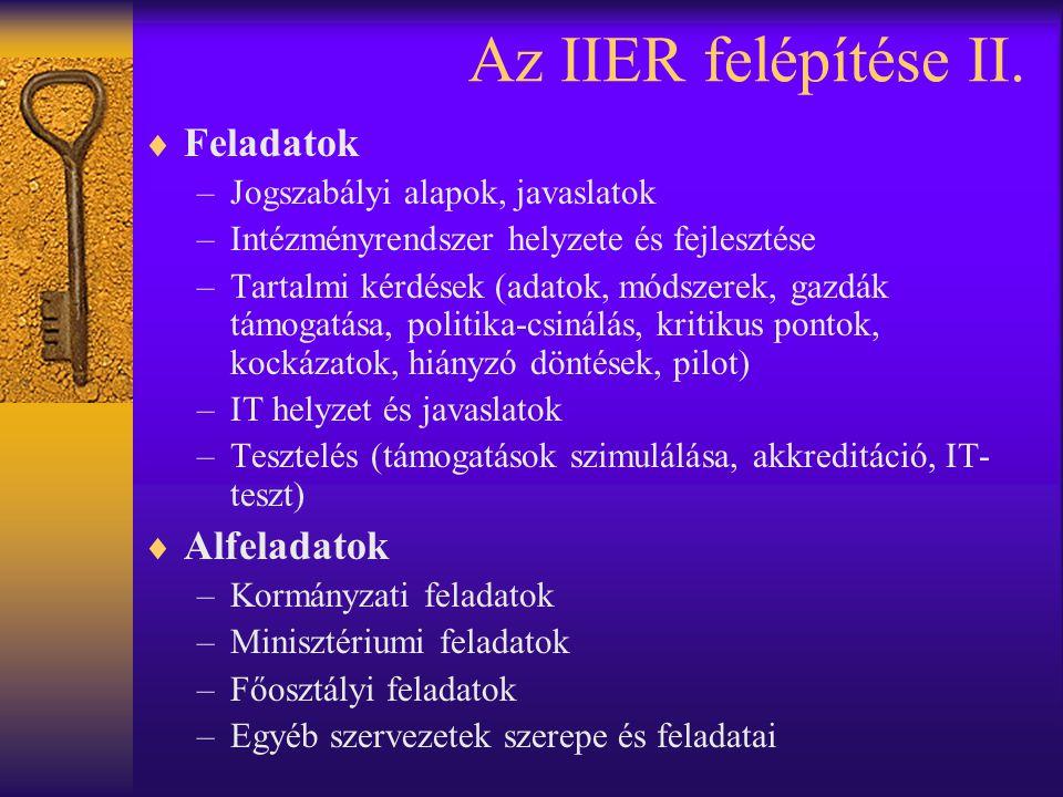 Az IIER felépítése II. Feladatok Alfeladatok