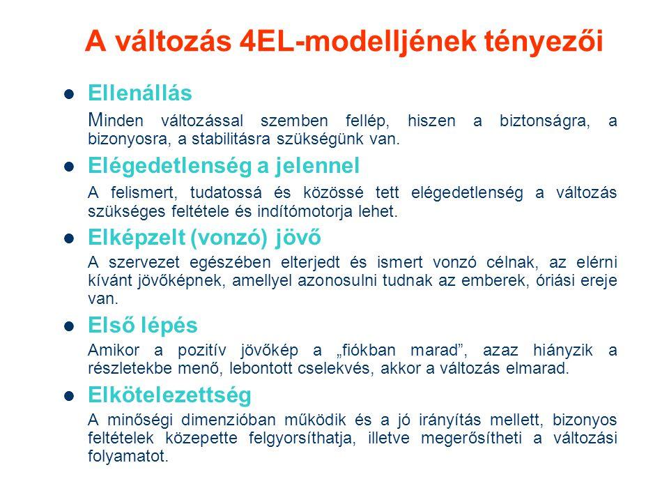 A változás 4EL-modelljének tényezői