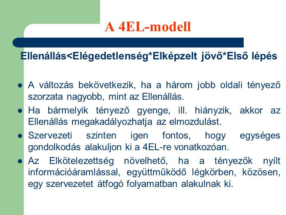 A 4EL-modell Ellenállás<Elégedetlenség*Elképzelt jövő*Első lépés