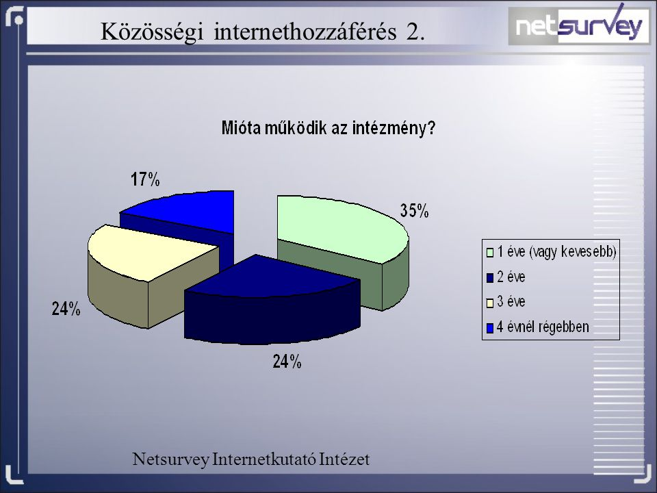 Közösségi internethozzáférés 2.
