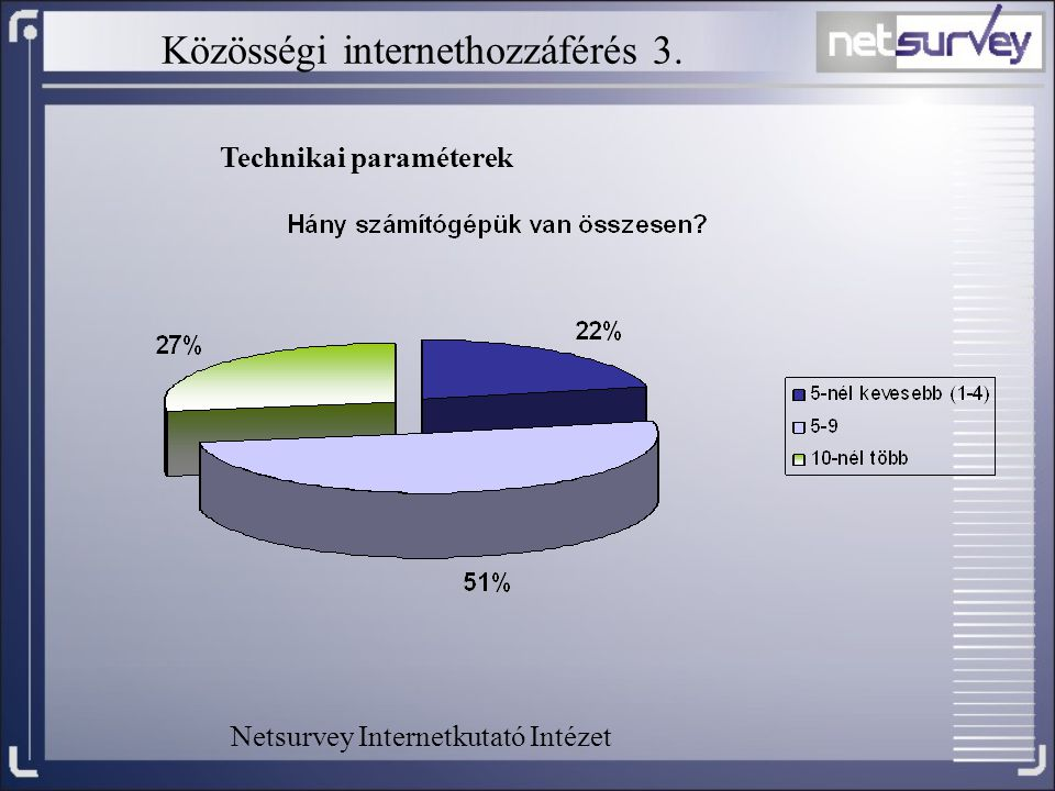 Közösségi internethozzáférés 3.