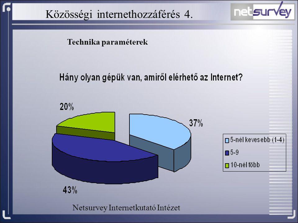 Közösségi internethozzáférés 4.