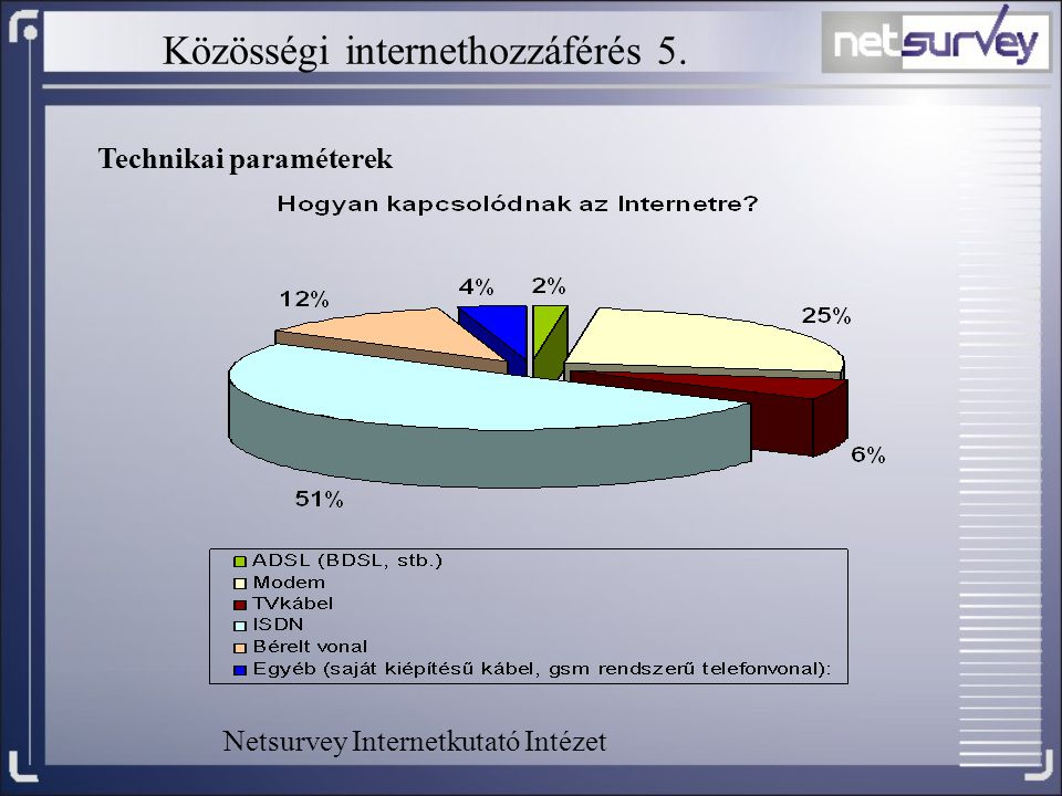 Közösségi internethozzáférés 5.