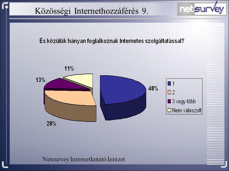 Közösségi Internethozzáférés 9.