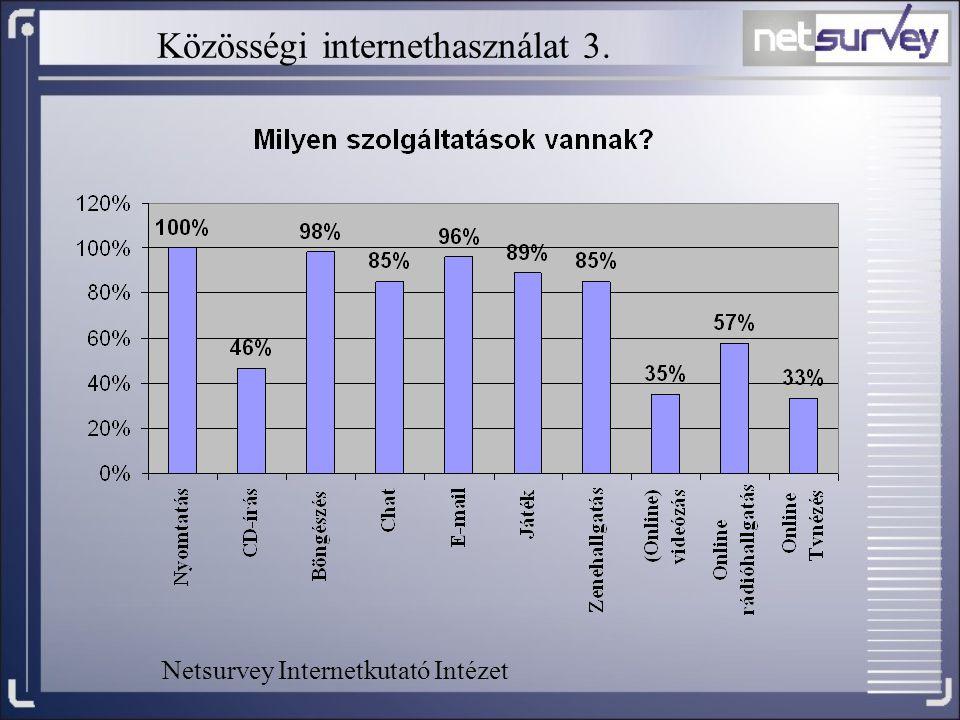 Közösségi internethasználat 3.