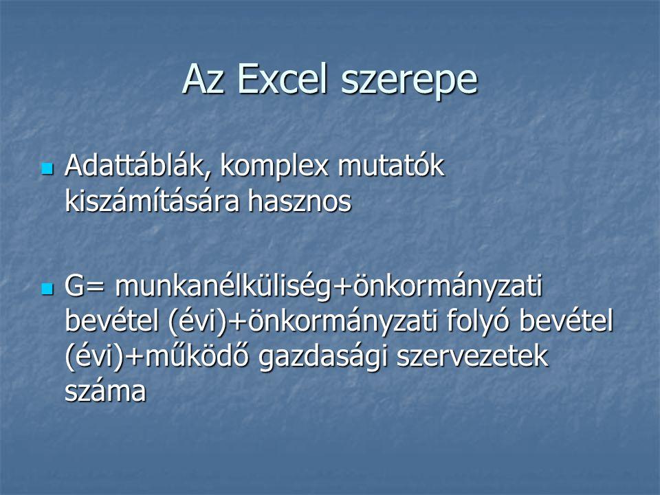 Az Excel szerepe Adattáblák, komplex mutatók kiszámítására hasznos