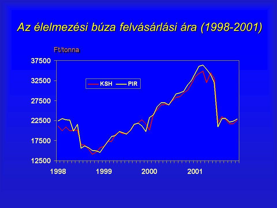 Az élelmezési búza felvásárlási ára (1998-2001)