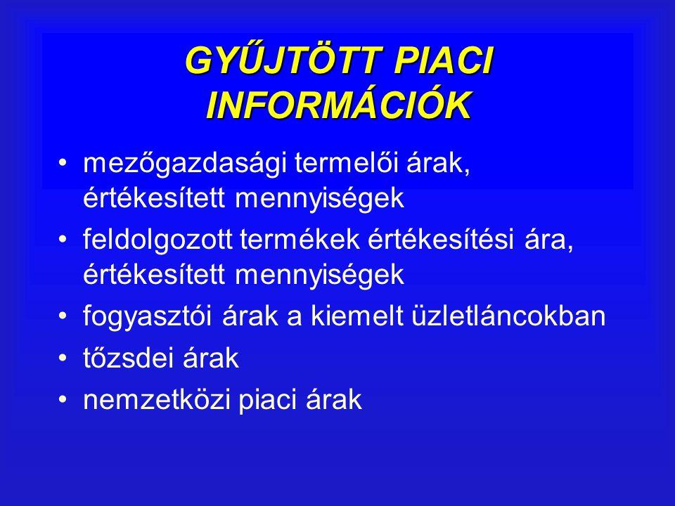 GYŰJTÖTT PIACI INFORMÁCIÓK