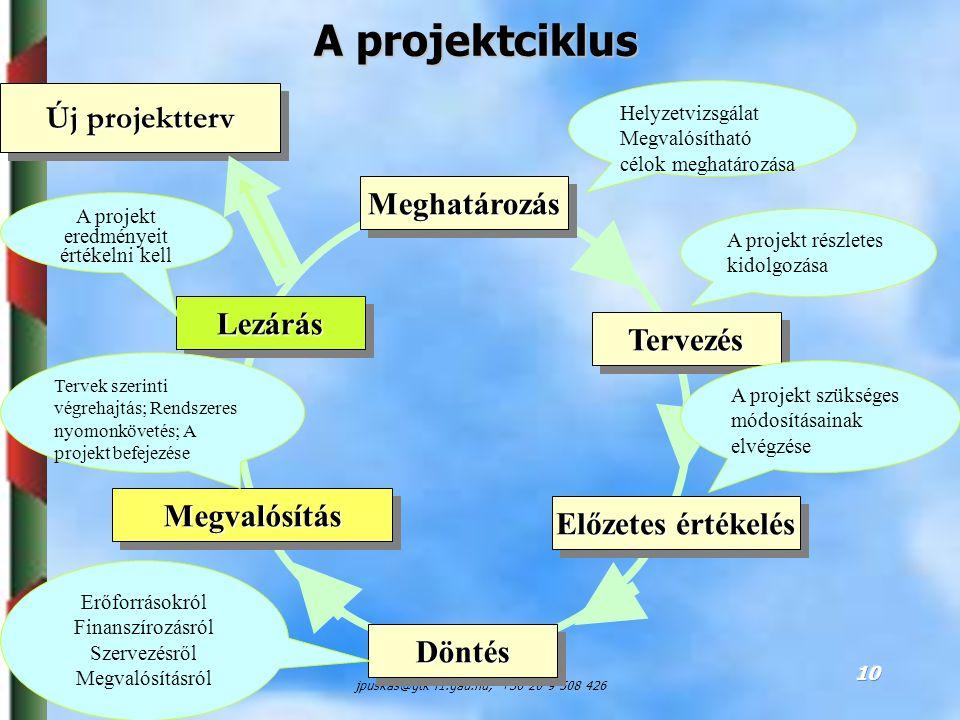 A projektciklus Új projektterv Meghatározás Lezárás Tervezés