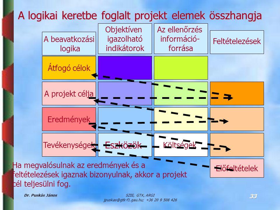 A logikai keretbe foglalt projekt elemek összhangja