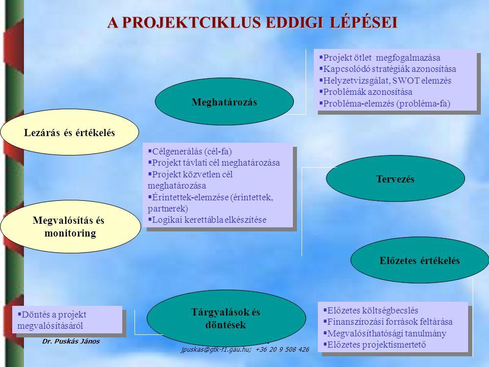 A PROJEKTCIKLUS EDDIGI LÉPÉSEI
