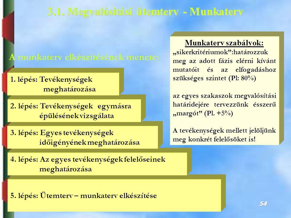 3.1. Megvalósítási ütemterv - Munkaterv