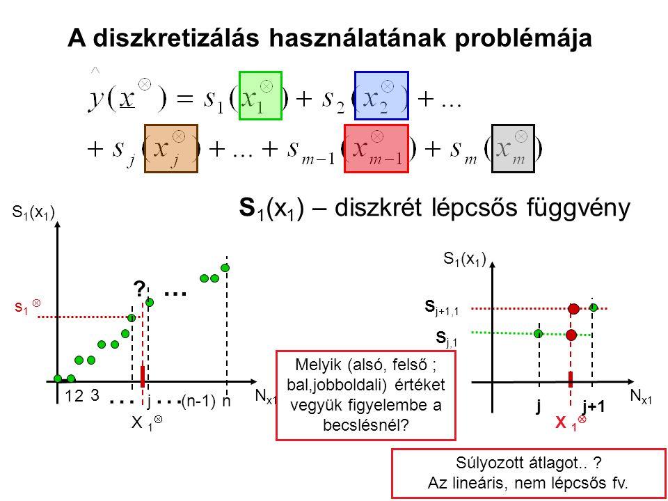 A diszkretizálás használatának problémája