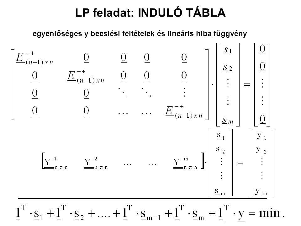 LP feladat: INDULÓ TÁBLA