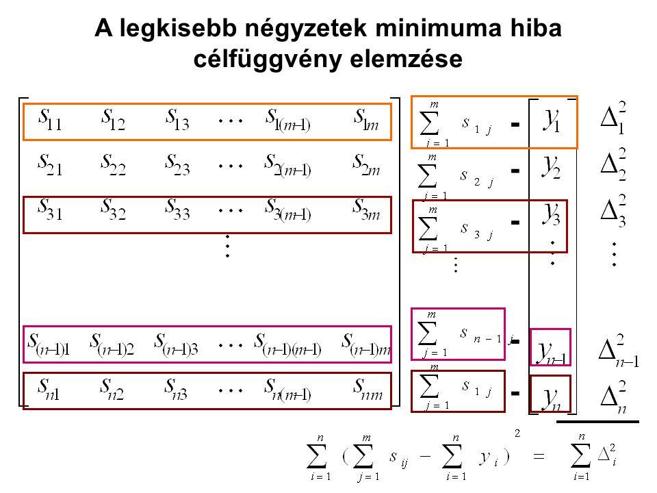A legkisebb négyzetek minimuma hiba célfüggvény elemzése