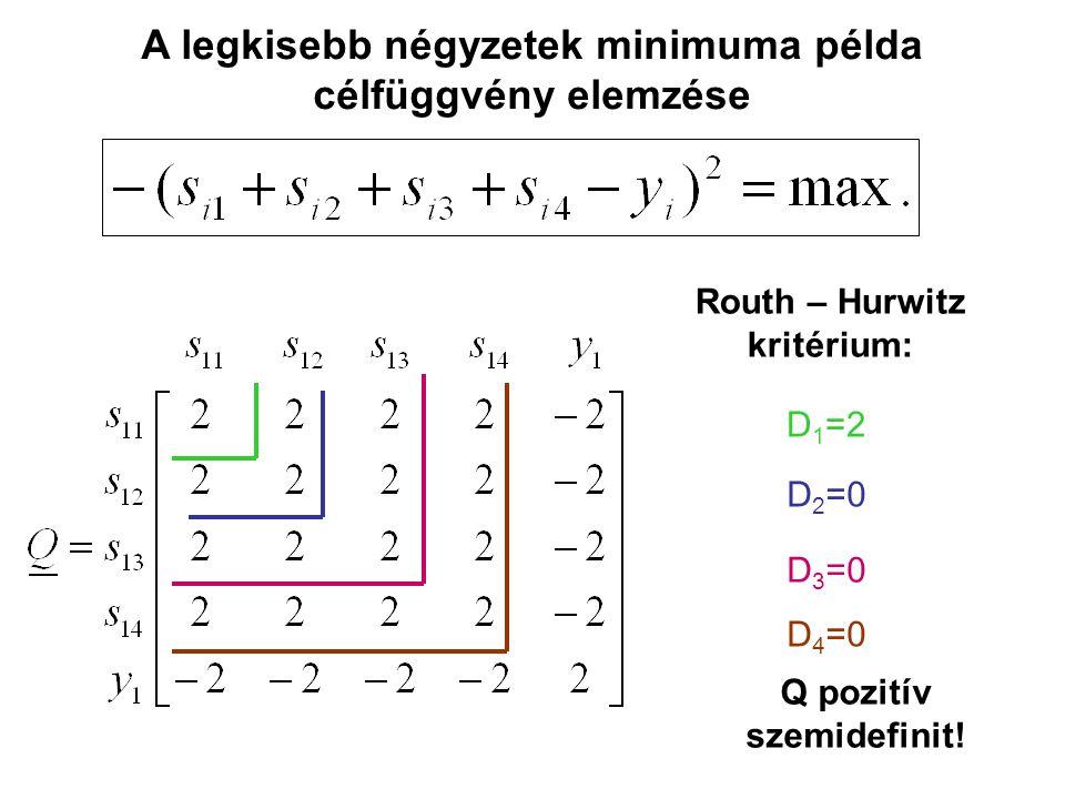 A legkisebb négyzetek minimuma példa célfüggvény elemzése