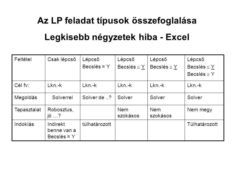 Az LP feladat típusok összefoglalása Legkisebb négyzetek hiba - Excel